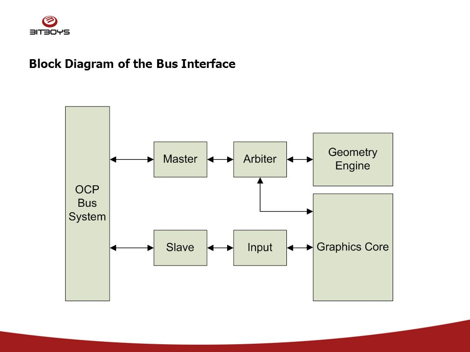 Block Diagram of the Bus Interface