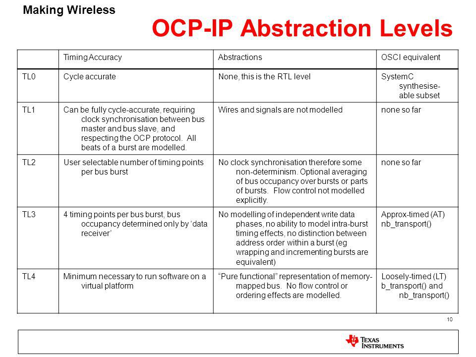 Making Wireless 10 OCP-IP Abstraction Levels Timing AccuracyAbstractionsOSCI equivalent TL0Cycle accurateNone, this is the RTL levelSystemC synthesise
