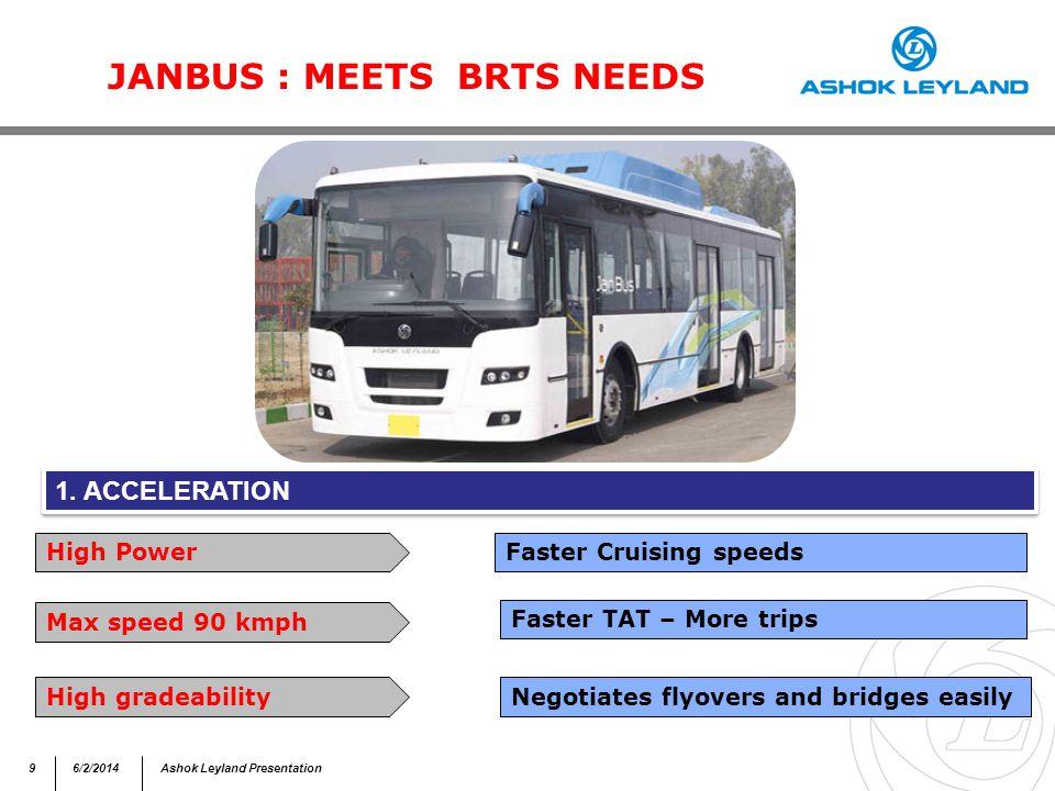96/2/2014Ashok Leyland Presentation JANBUS : MEETS BRTS NEEDS 1.
