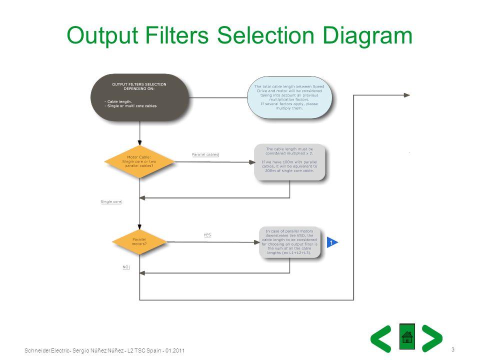 Schneider Electric 3 - Sergio Núñez Núñez - L2 TSC Spain - 01.2011 1 Output Filters Selection Diagram