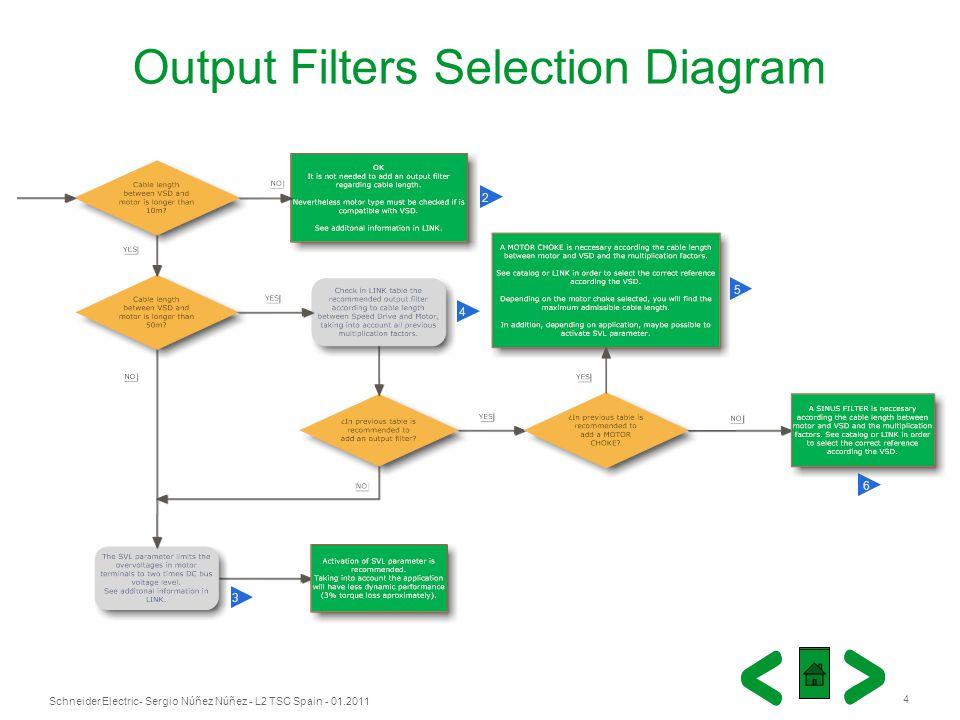 Schneider Electric 4 - Sergio Núñez Núñez - L2 TSC Spain - 01.2011 Output Filters Selection Diagram 4 3 5 6 2