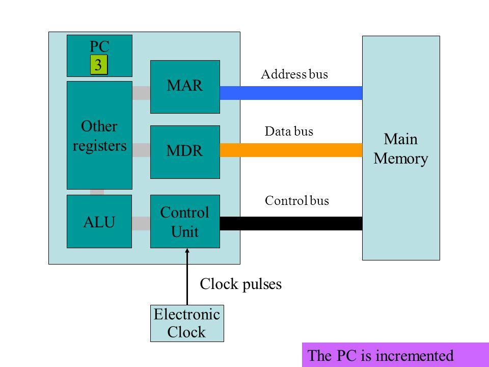 Main Memory MAR MDR Control Unit ALU Other registers Electronic Clock Clock pulses Address bus Data bus Control bus PC 2 The PC is incremented 3