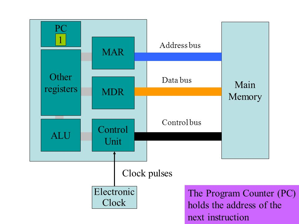 Main Memory MAR MDR Control Unit ALU Other registers Electronic Clock Clock pulses Address bus Data bus Control bus PC 1 The Program Counter (PC) holds the address of the next instruction