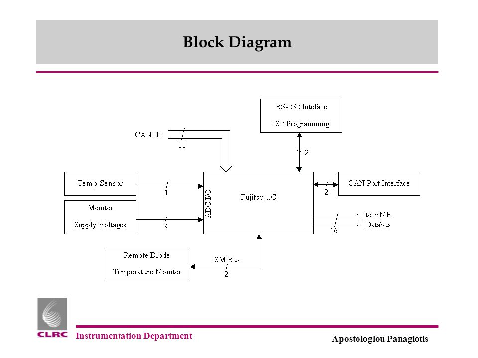 Instrumentation Department Apostologlou Panagiotis Block Diagram