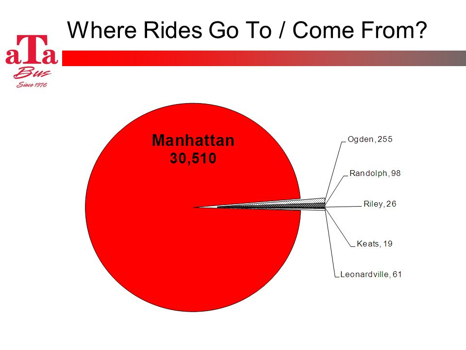 Where Rides Go To / Come From