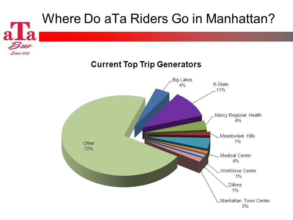 Where Do aTa Riders Go in Manhattan