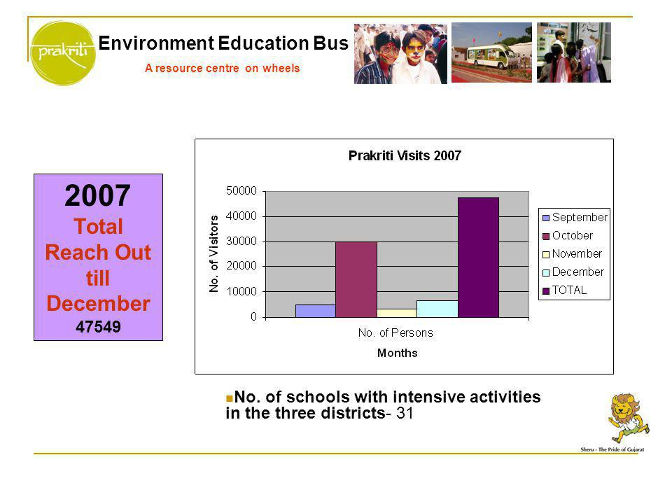 Environment Education Bus A resource centre on wheels 2007 Total Reach Out till December 47549 No. of schools with intensive activities in the three d