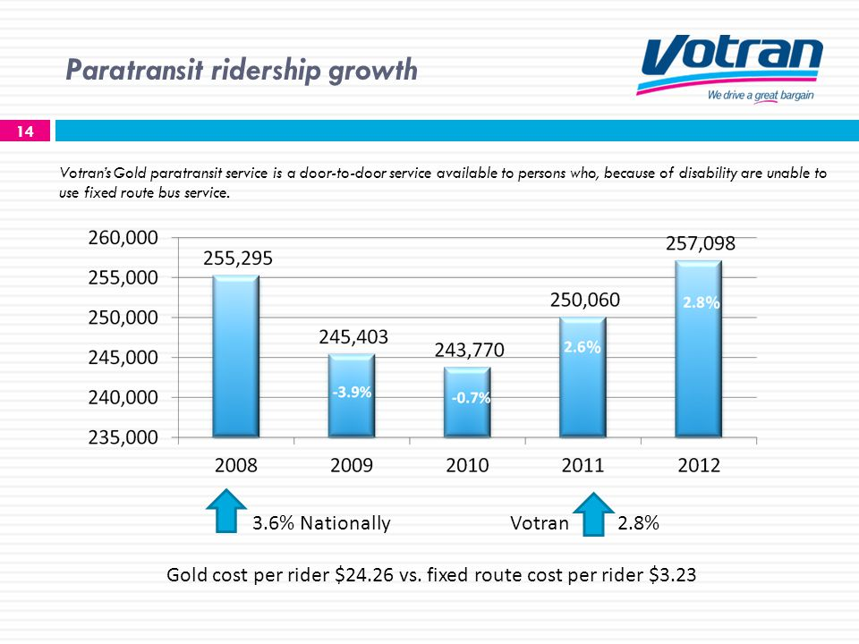 Paratransit ridership growth 14 3.6% NationallyVotran 2.8% Gold cost per rider $24.26 vs.