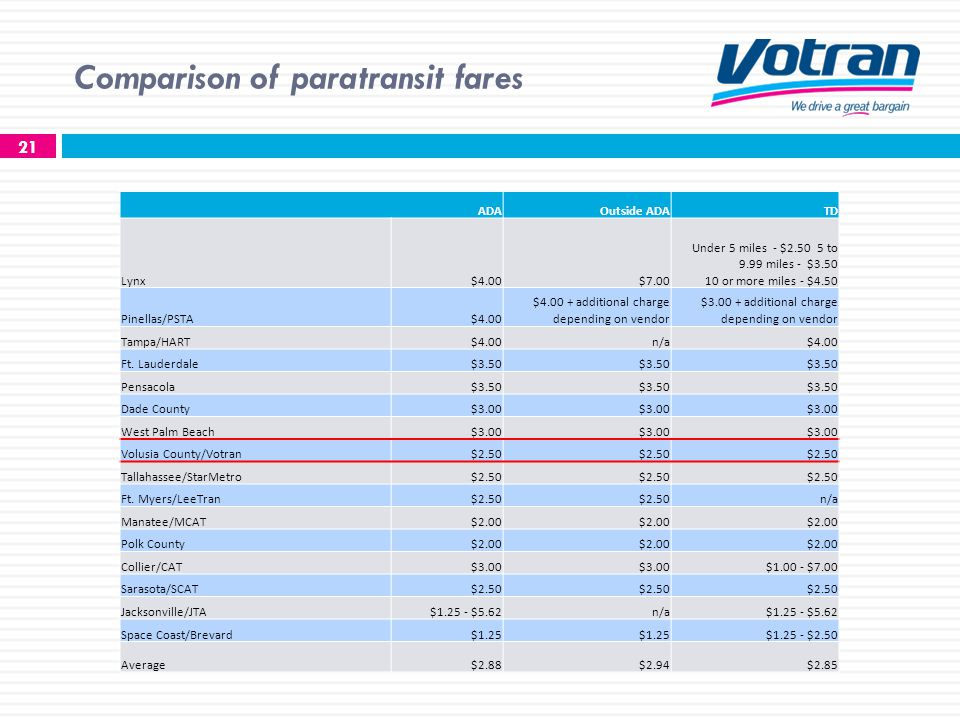 Comparison of paratransit fares 21 ADAOutside ADATD Lynx$4.00$7.00 Under 5 miles - $2.50 5 to 9.99 miles - $3.50 10 or more miles - $4.50 Pinellas/PSTA$4.00 $4.00 + additional charge depending on vendor $3.00 + additional charge depending on vendor Tampa/HART$4.00n/a$4.00 Ft.
