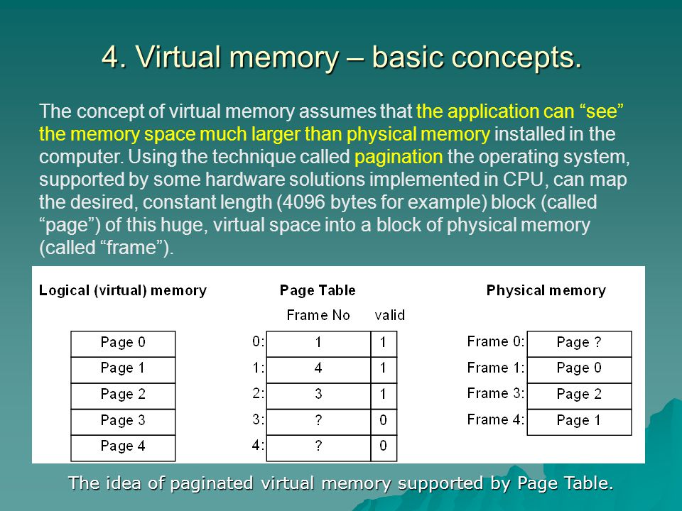 4. Virtual memory – basic concepts. The concept of virtual memory assumes that the application can see the memory space much larger than physical memo