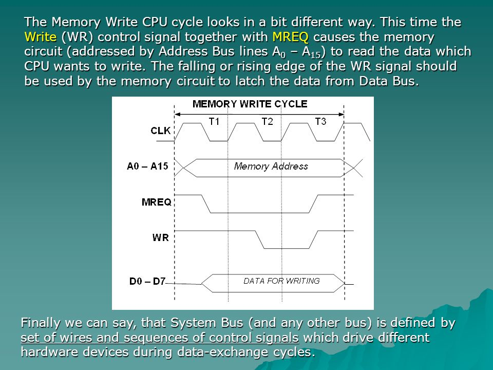 The Memory Write CPU cycle looks in a bit different way. This time the Write (WR) control signal together with MREQ causes the memory circuit (address