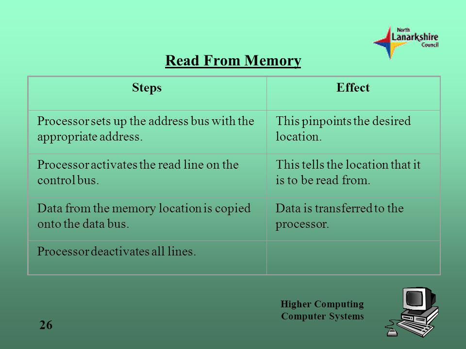 Higher Computing Computer Systems 26 Read From Memory StepsEffect Processor sets up the address bus with the appropriate address. This pinpoints the d