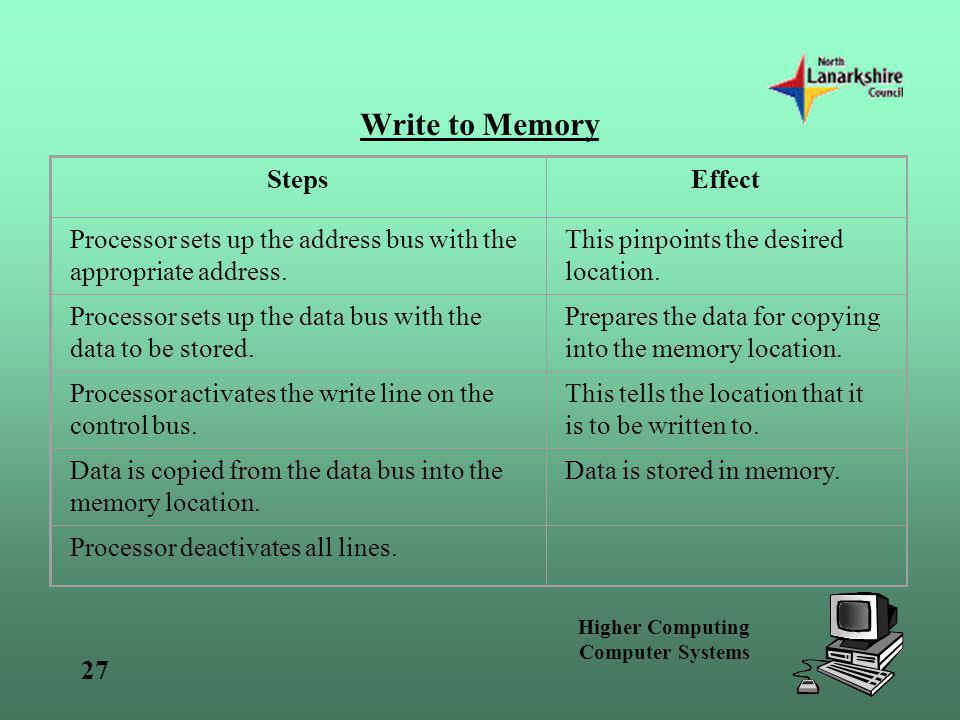 Higher Computing Computer Systems 27 Write to Memory StepsEffect Processor sets up the address bus with the appropriate address. This pinpoints the de
