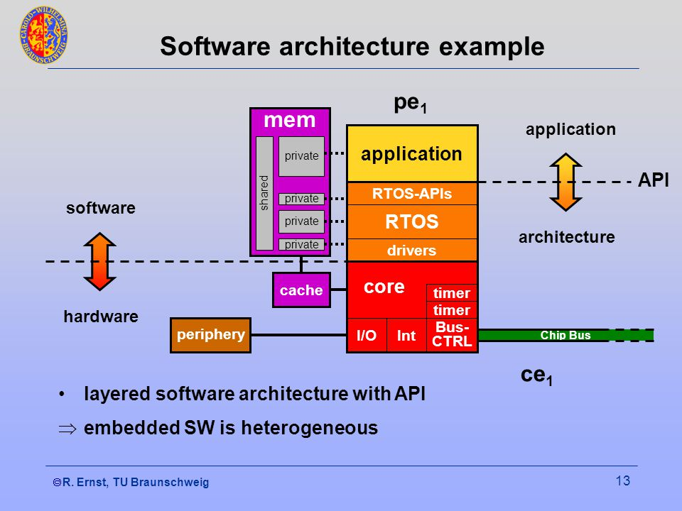 R. Ernst, TU Braunschweig 13 Software architecture example Chip Bus core RTOS I/OInt Bus- CTRL timer drivers RTOS-APIs application periphery cache mem