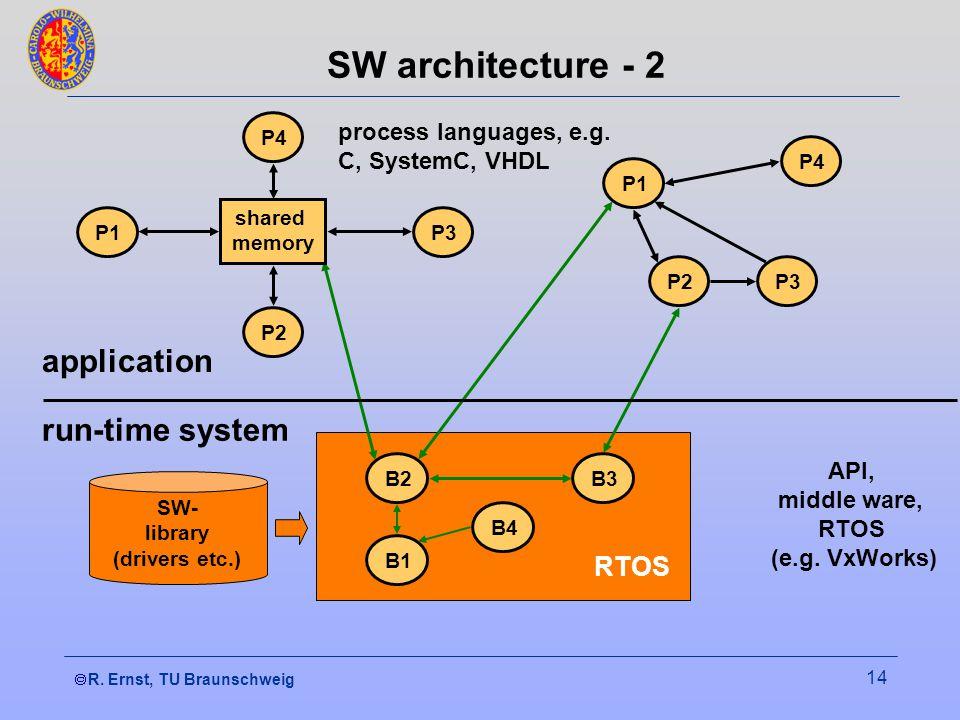 R. Ernst, TU Braunschweig 14 RTOS SW- library (drivers etc.) API, middle ware, RTOS (e.g.
