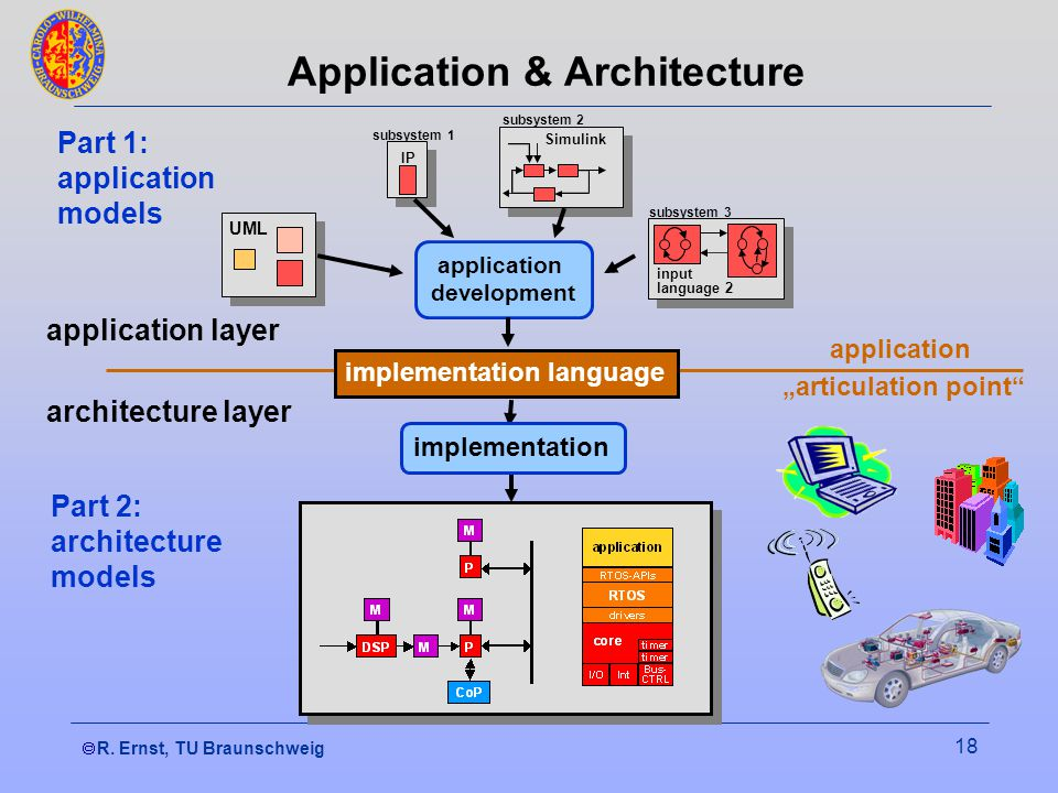 R. Ernst, TU Braunschweig 18 Application & Architecture implementation language architecture layer application articulation point subsystem 2 Simulink