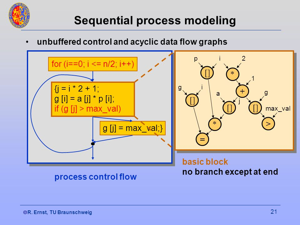 R. Ernst, TU Braunschweig 21 Sequential process modeling unbuffered control and acyclic data flow graphs {j = i * 2 + 1; g [i] = a [j] * p [i]; if (g