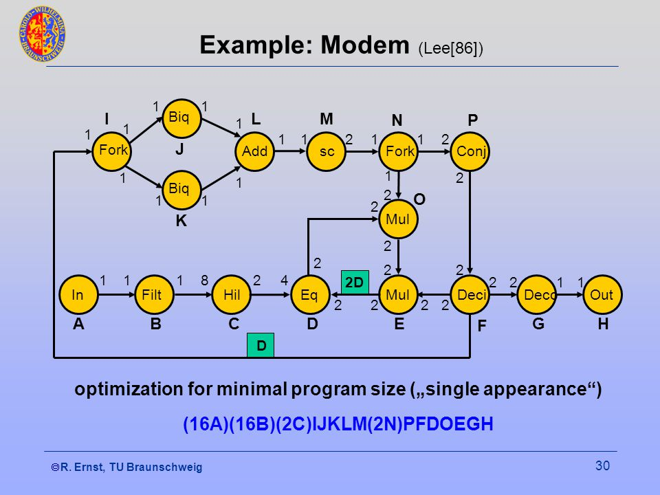 R. Ernst, TU Braunschweig 30 Example: Modem (Lee[86]) optimization for minimal program size (single appearance) (16A)(16B)(2C)IJKLM(2N)PFDOEGH