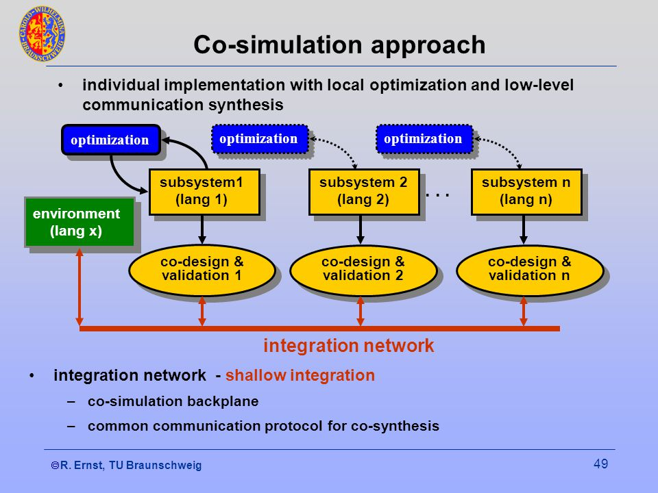 R. Ernst, TU Braunschweig 49 optimization Co-simulation approach individual implementation with local optimization and low-level communication synthes
