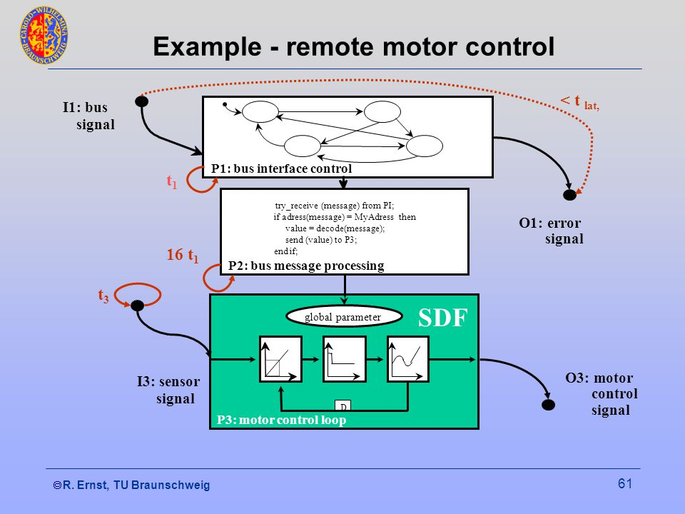 R. Ernst, TU Braunschweig 61 Example - remote motor control try_receive (message) from PI; if adress(message) = MyAdress then value = decode(message);