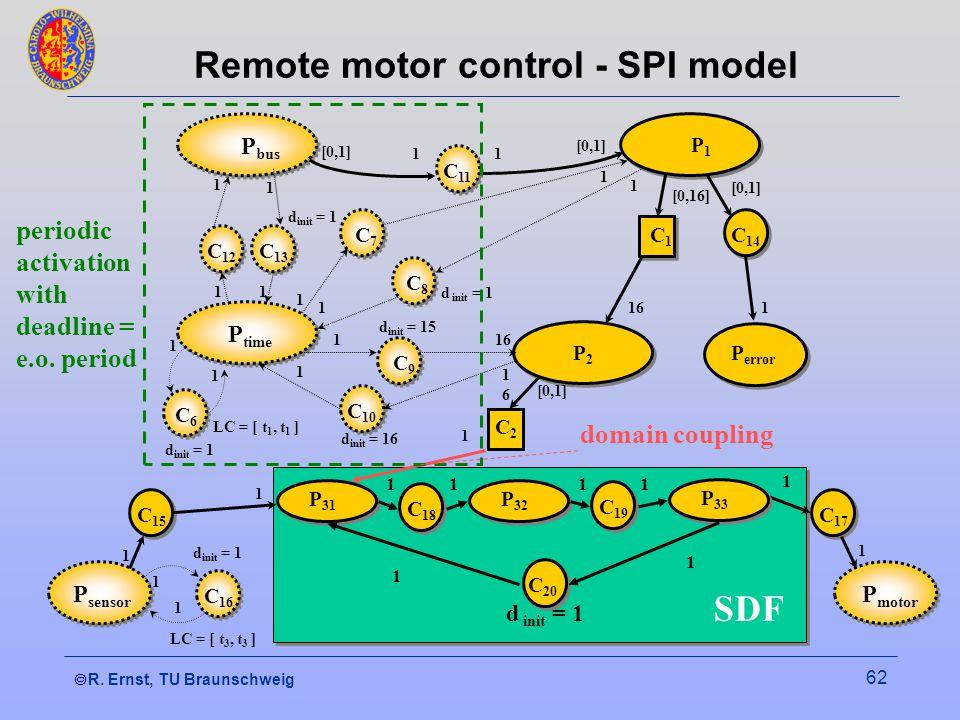 R. Ernst, TU Braunschweig 62 Remote motor control - SPI model P bus P1P1 C 11 C 12 C 13 C7C7 C8C8 C9C9 C 10 C6C6 P time C1C1 C 14 P2P2 P error C2C2 P
