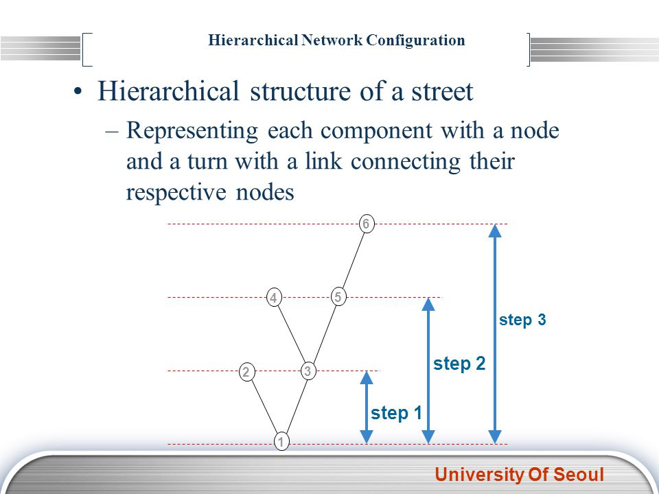University Of Seoul Hierarchical structure of a street –Representing each component with a node and a turn with a link connecting their respective nodes 1 2 3456 step 1 step 2 step 3 Hierarchical Network Configuration