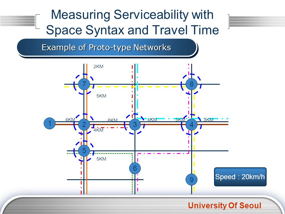 University Of Seoul Measuring Serviceability with Space Syntax and Travel Time 1 6 7 9 8 5 4 32 4KM 6KM 4KM5KM3KM 2KM 5KM 4KM 5KM Example of Proto-typ