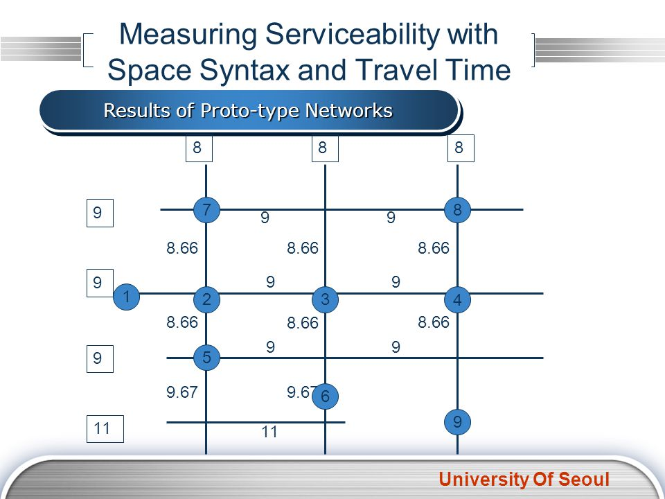 University Of Seoul Measuring Serviceability with Space Syntax and Travel Time Results of Proto-type Networks 9 9 9 11 888 99 99 99 8.66 9.67 1 6 7 9 8 5 4 32