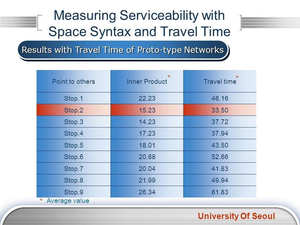 University Of Seoul Measuring Serviceability with Space Syntax and Travel Time Results with Travel Time of Proto-type Networks Point to othersInner Pr