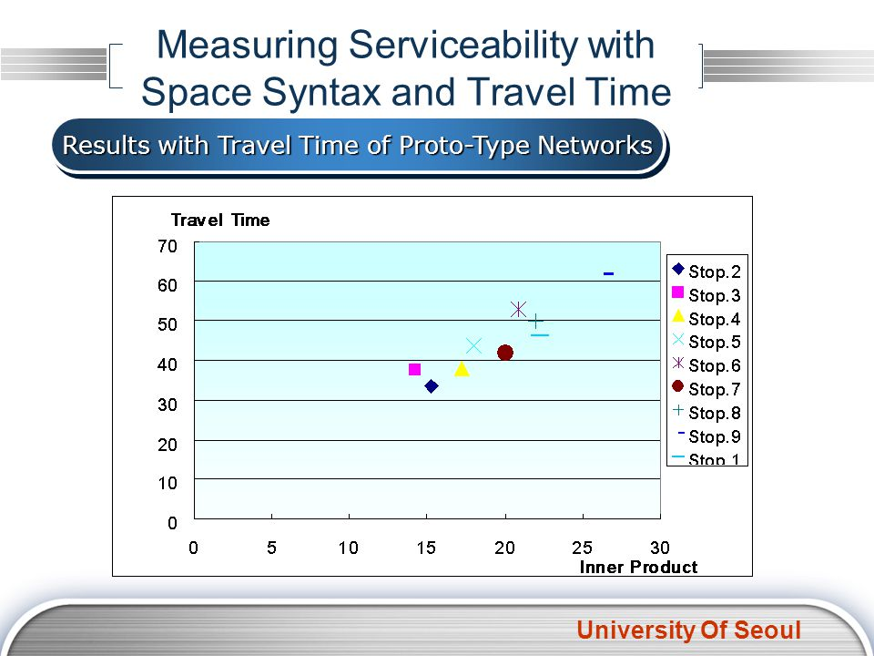 University Of Seoul Measuring Serviceability with Space Syntax and Travel Time Results with Travel Time of Proto-Type Networks