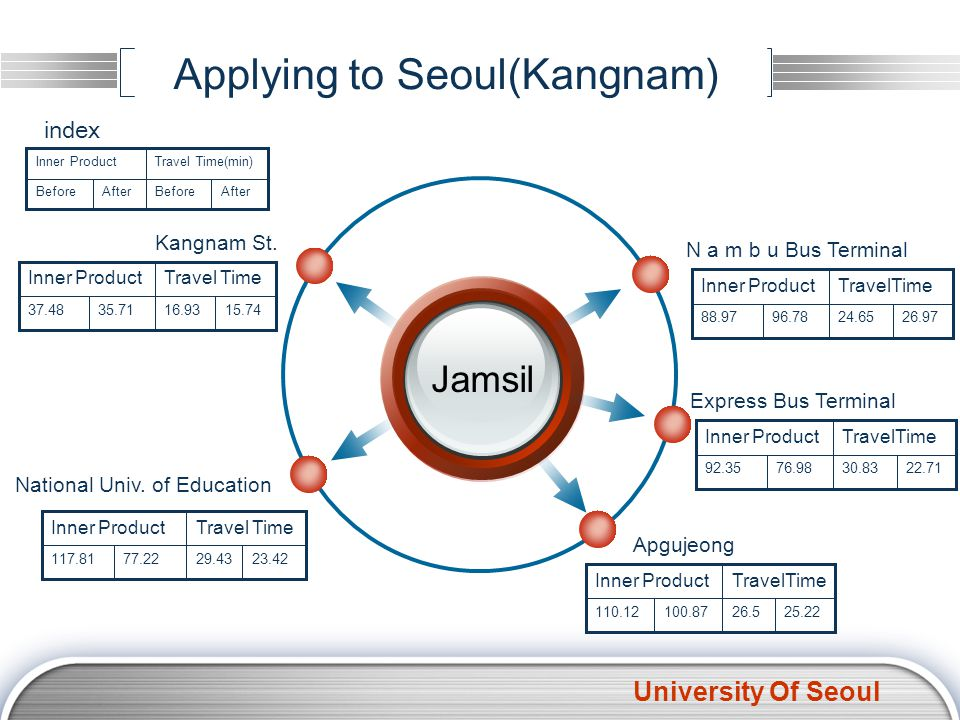 University Of Seoul Applying to Seoul(Kangnam)