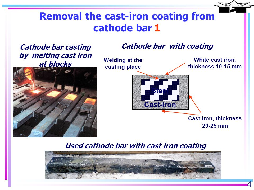 5 Removing cast iron coating from cathode bar for recycling 2 Recycling cathode bar 1.Chipping cast iron at the side and at the bottom, HE charge 1,6 kg/m 2.Partial removal from casting side, HE charge 1 kg/m 3.Milling welding patch Packaged ammonite6 Base cathode bar High economic efficiency There are problems with nonflat geometry of used cathode bar