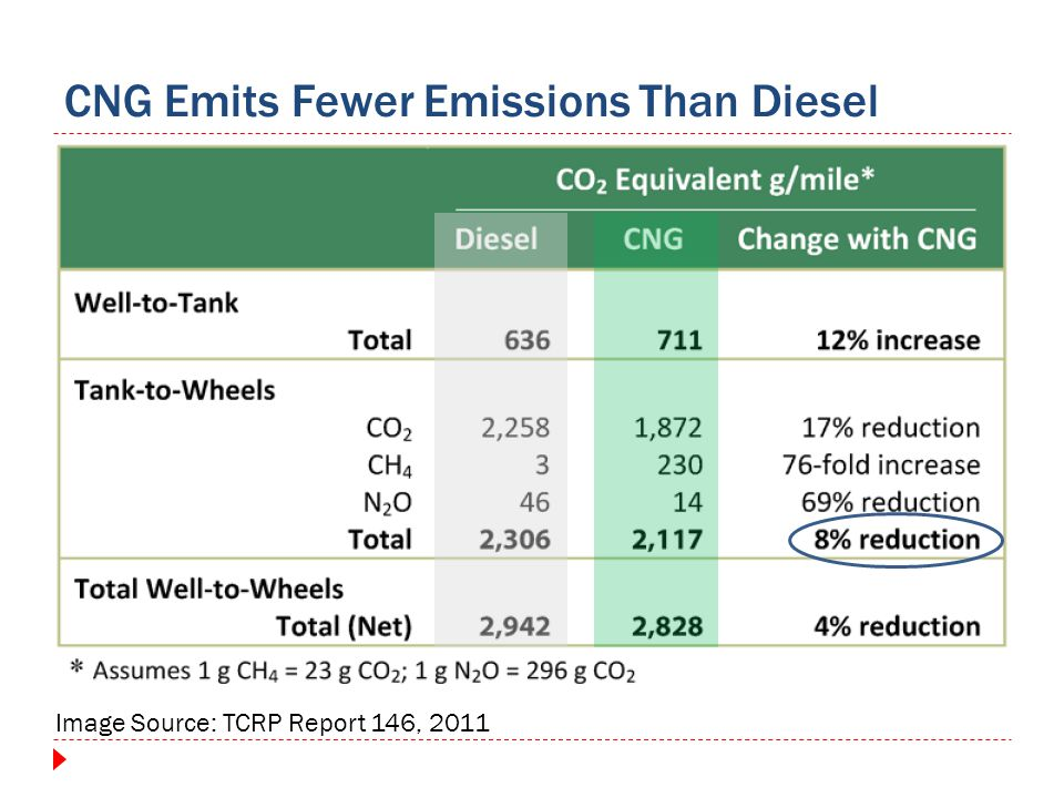 CNG Emits Fewer Emissions Than Diesel Image Source: TCRP Report 146, 2011