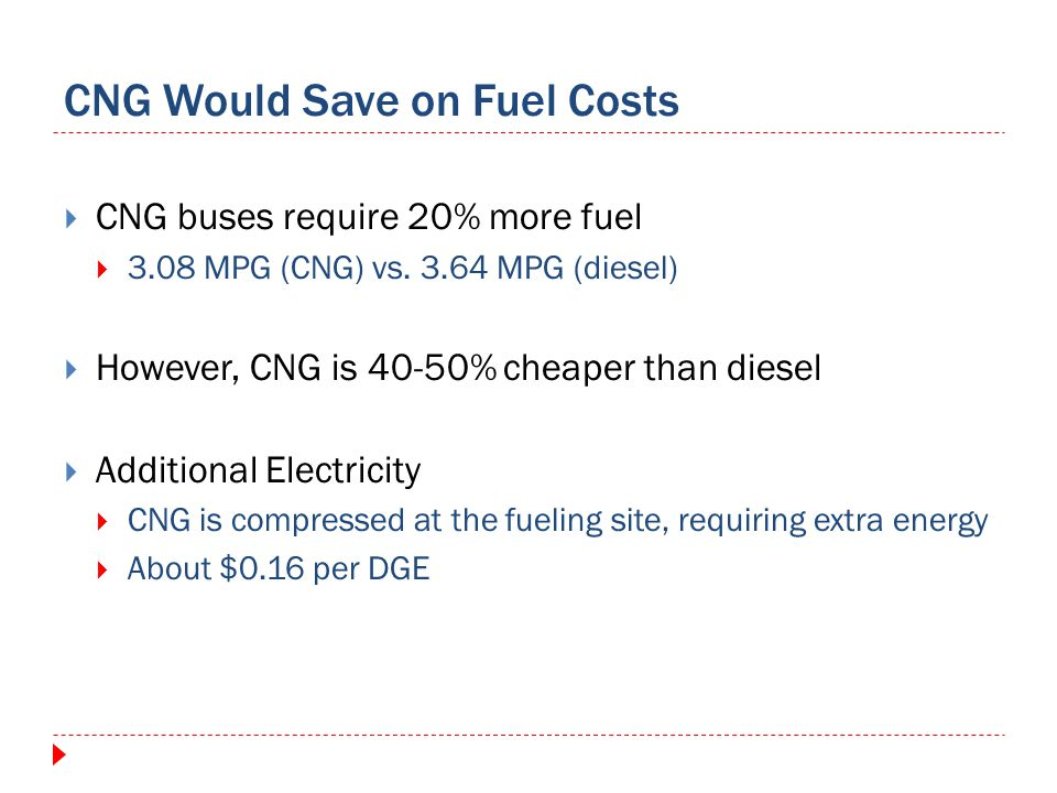 CNG Would Save on Fuel Costs CNG buses require 20% more fuel 3.08 MPG (CNG) vs. 3.64 MPG (diesel) However, CNG is 40-50% cheaper than diesel Additiona