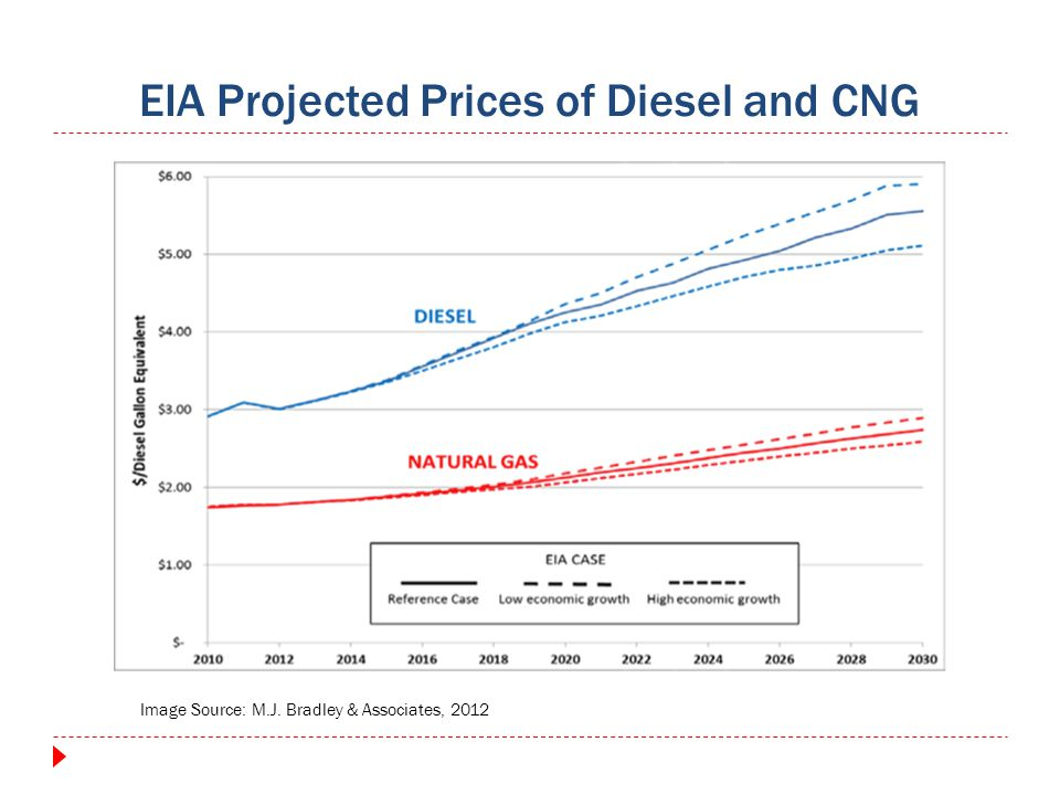 EIA Projected Prices of Diesel and CNG Image Source: M.J. Bradley & Associates, 2012