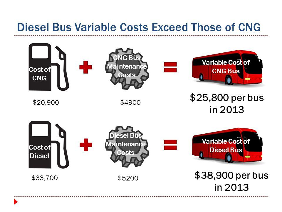 Diesel Bus Variable Costs Exceed Those of CNG Cost of CNG CNG Bus Maintenance Costs Cost of Diesel Diesel Bus Maintenance Costs $25,800 per bus in 2013 $38,900 per bus in 2013 Variable Cost of CNG Bus Variable Cost of Diesel Bus $33,700 $20,900$4900 $5200
