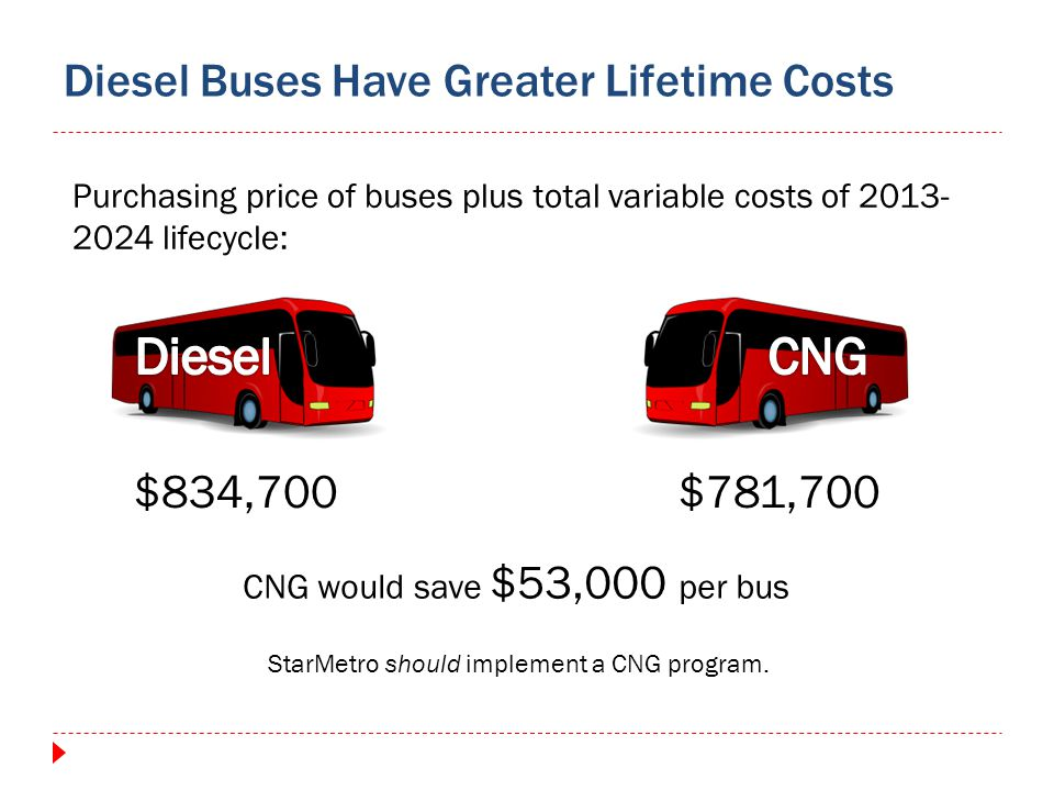 Diesel Buses Have Greater Lifetime Costs $834,700$781,700 CNG would save $53,000 per bus Purchasing price of buses plus total variable costs of 2013-