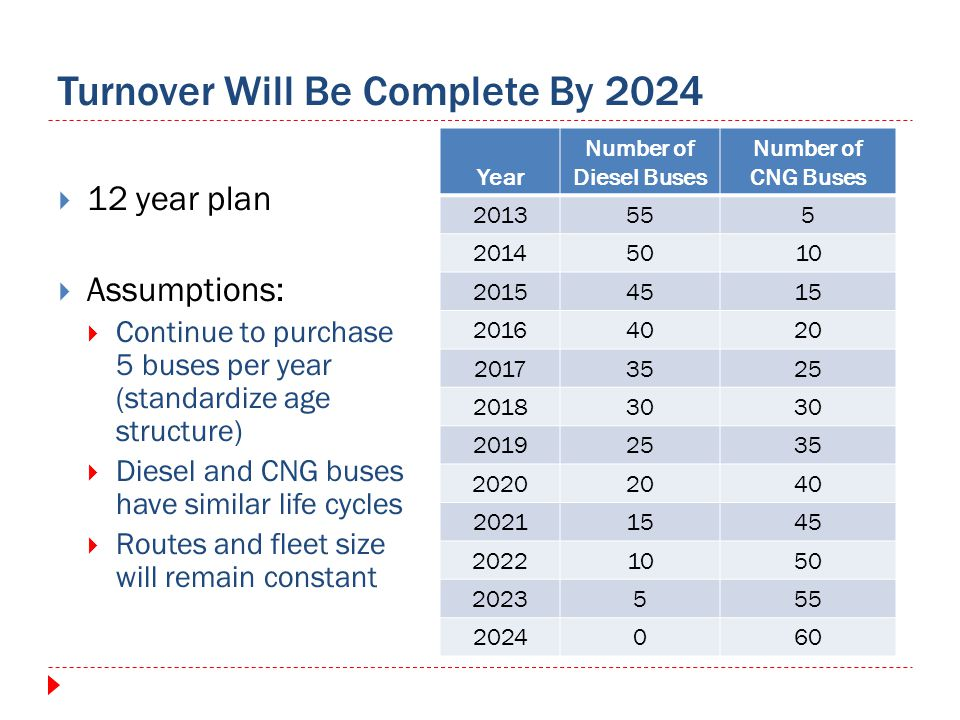 Turnover Will Be Complete By 2024 12 year plan Assumptions: Continue to purchase 5 buses per year (standardize age structure) Diesel and CNG buses hav