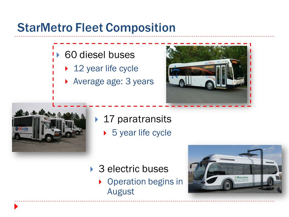StarMetro Fleet Composition 60 diesel buses 12 year life cycle Average age: 3 years 17 paratransits 5 year life cycle 3 electric buses Operation begins in August