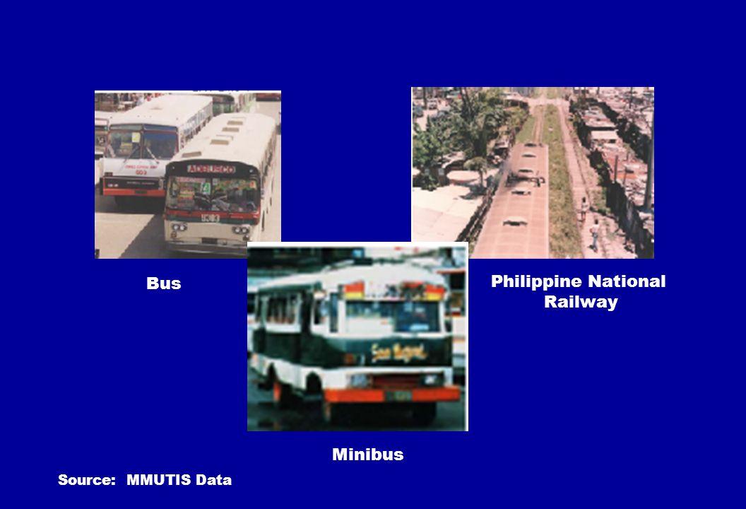 Bus Minibus Philippine National Railway Source: MMUTIS Data