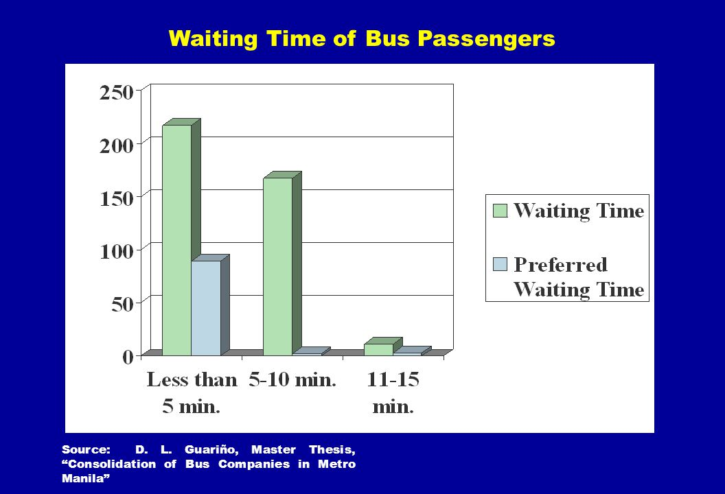Waiting Time of Bus Passengers Source: D. L. Guariño, Master Thesis, Consolidation of Bus Companies in Metro Manila