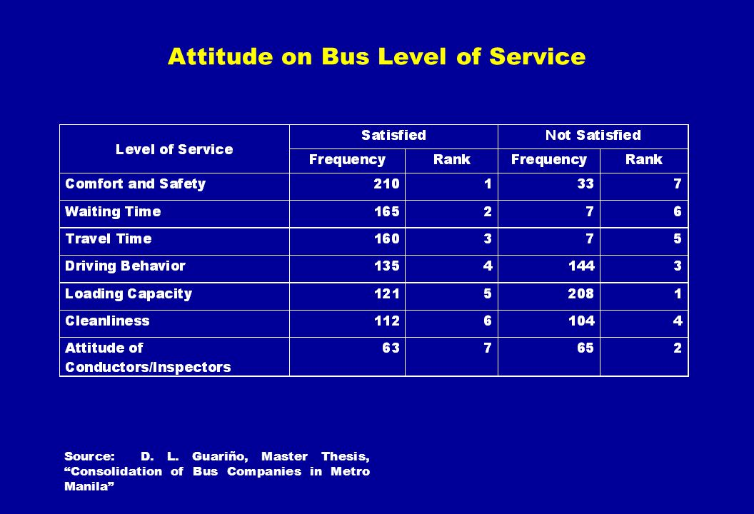 Attitude on Bus Level of Service Source: D. L. Guariño, Master Thesis, Consolidation of Bus Companies in Metro Manila