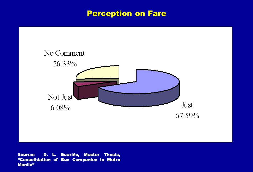 Perception on Fare Source: D. L. Guariño, Master Thesis, Consolidation of Bus Companies in Metro Manila