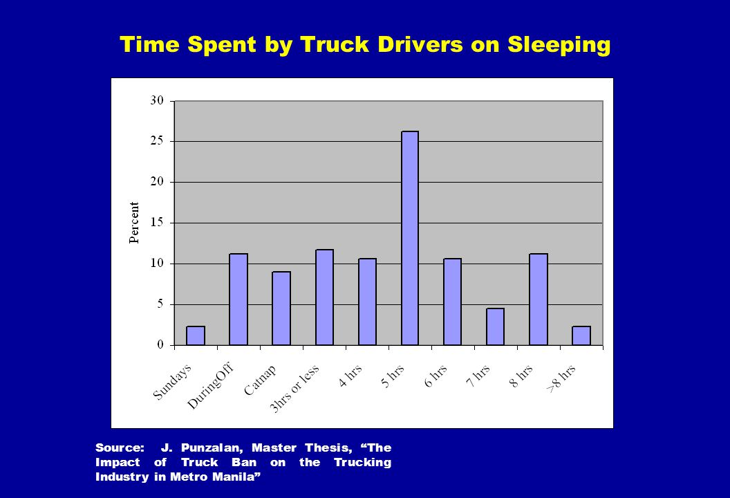 Time Spent by Truck Drivers on Sleeping Source: J. Punzalan, Master Thesis, The Impact of Truck Ban on the Trucking Industry in Metro Manila
