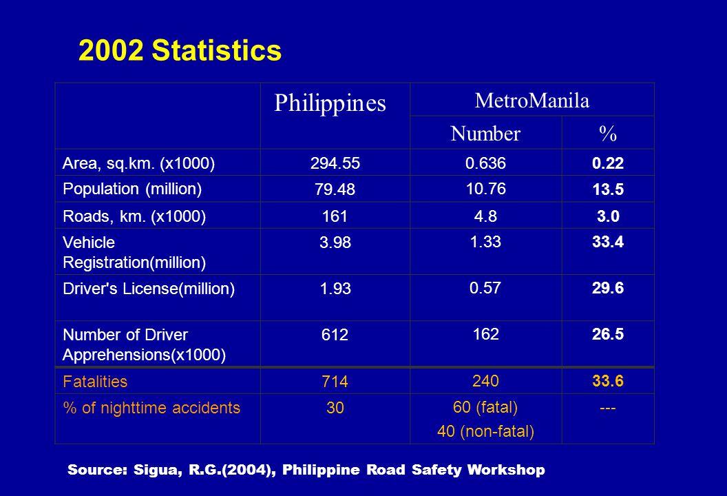Philippines MetroManila Number% Area, sq.km. (x1000)294.550.6360.22 Population (million)79.4810.7613.5 Roads, km. (x1000)1614.83.0 Vehicle Registratio
