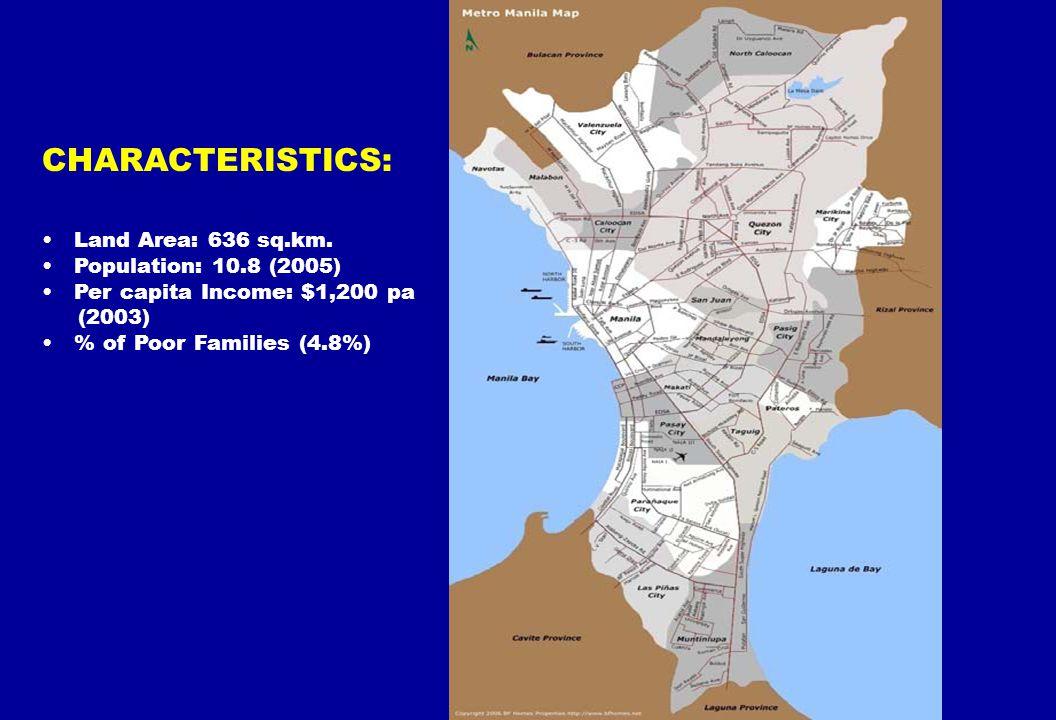 CHARACTERISTICS: Land Area: 636 sq.km. Population: 10.8 (2005) Per capita Income: $1,200 pa (2003) % of Poor Families (4.8%)