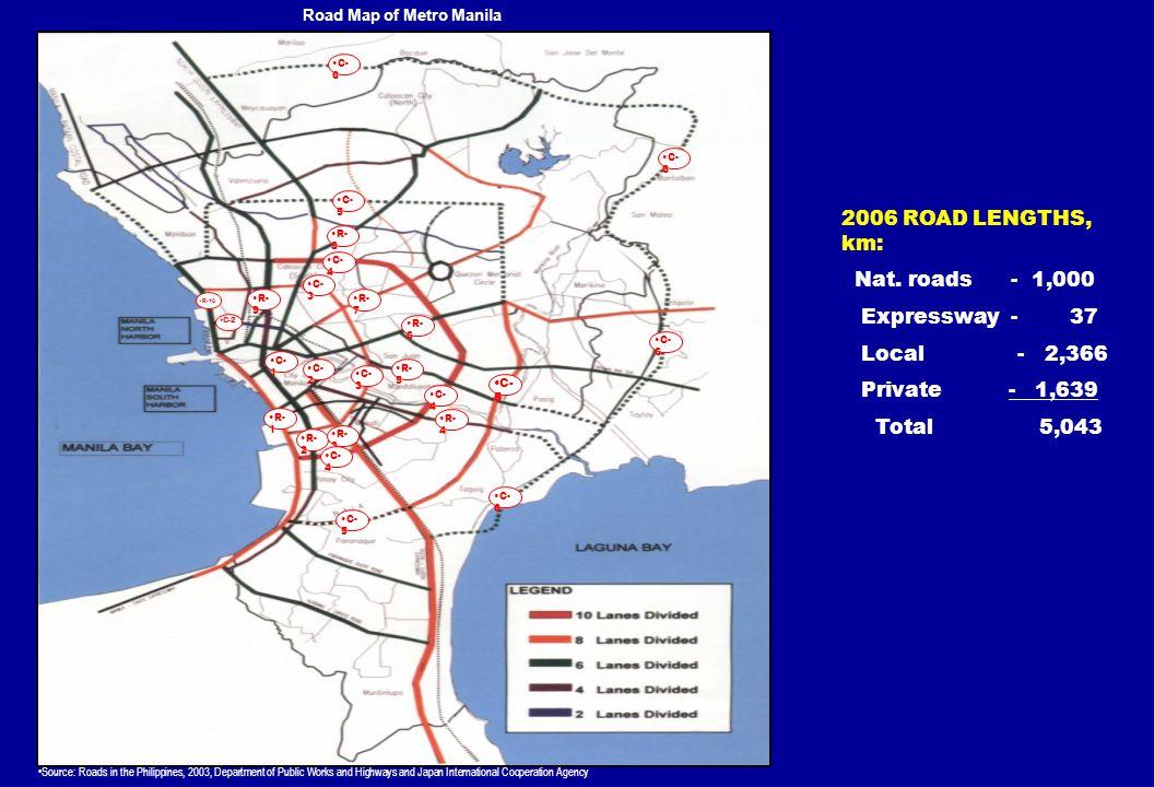 R- 1 R- 2 R- 3 C- 5 C- 4 C- 1 C- 2 C- 5 C- 4 C- 3 C- 6 R- 4 R- 5 R- 6 R- 7 C-2 R-10 R- 9 R- 8 Road Map of Metro Manila Source: Roads in the Philippine
