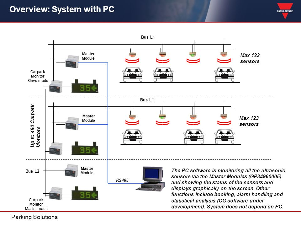 Parking Solutions Overview: System with PC Max 123 sensors Up to 480 Carpark Monitors Max 123 sensors Carpark Monitor Slave mode Master Module Carpark