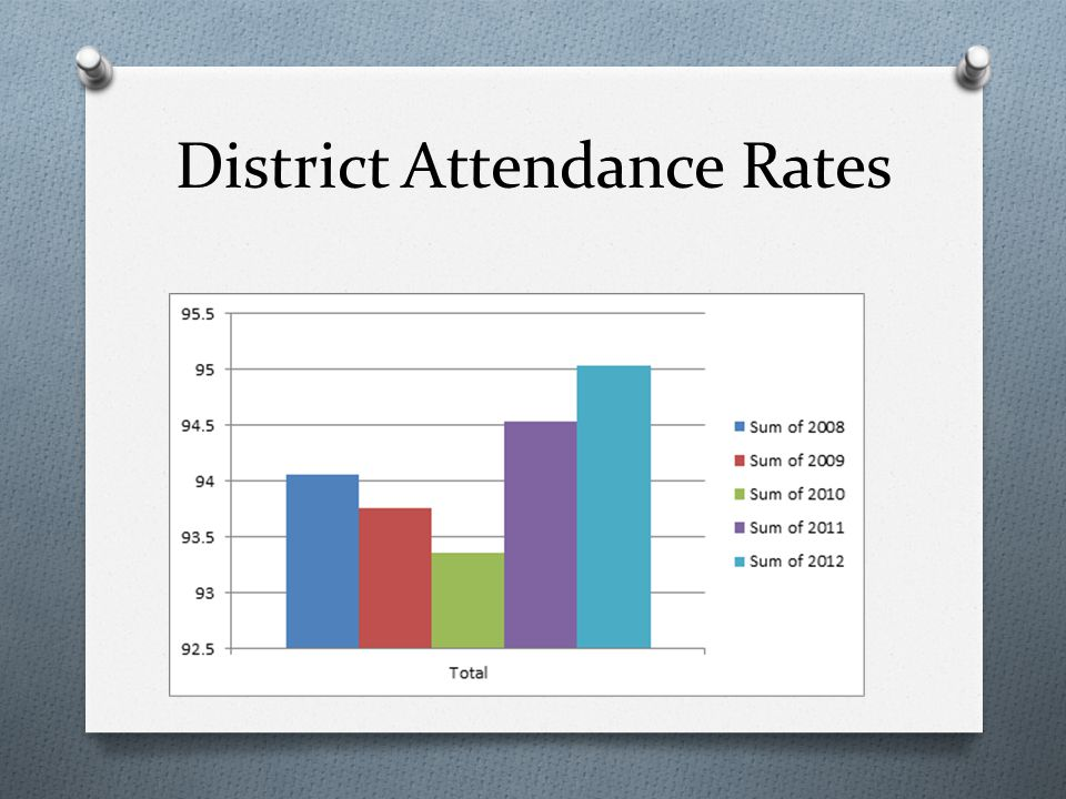 District Attendance Rates