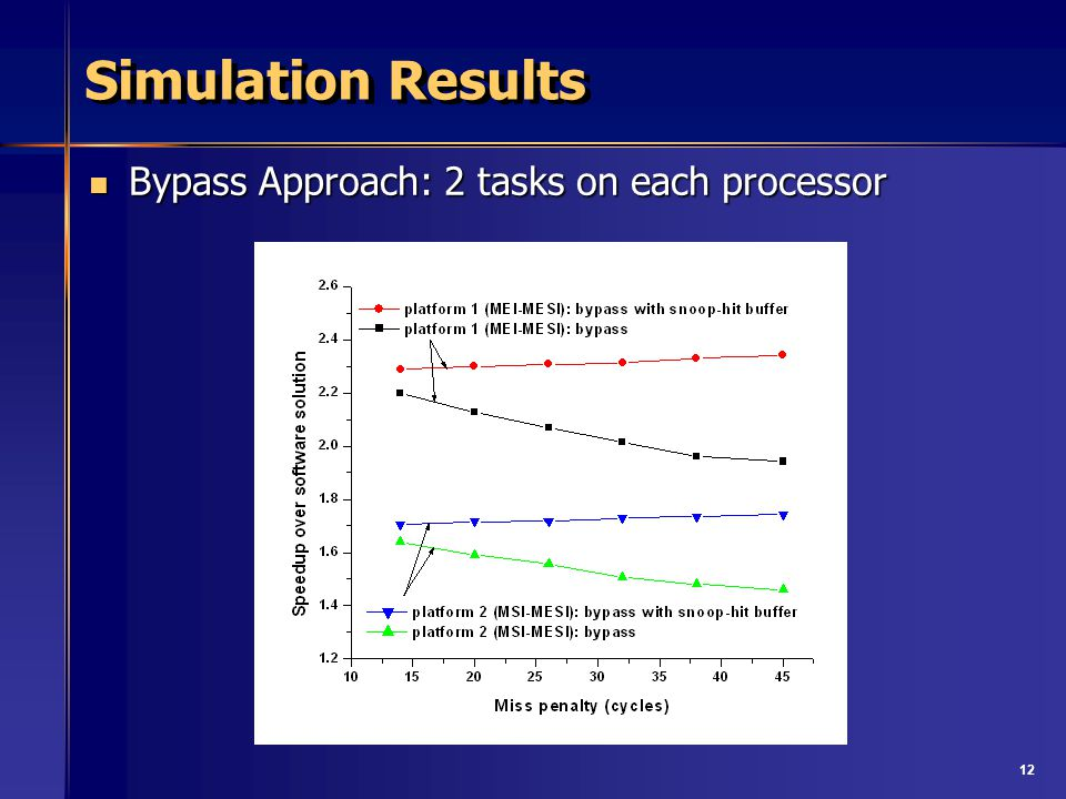 12 Simulation Results Bypass Approach: 2 tasks on each processor Bypass Approach: 2 tasks on each processor